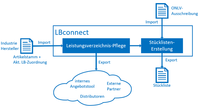 InData | LBconnect